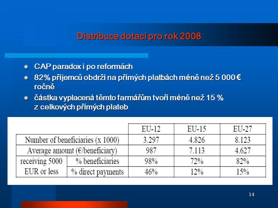 Distribuce dotací pro rok 2008