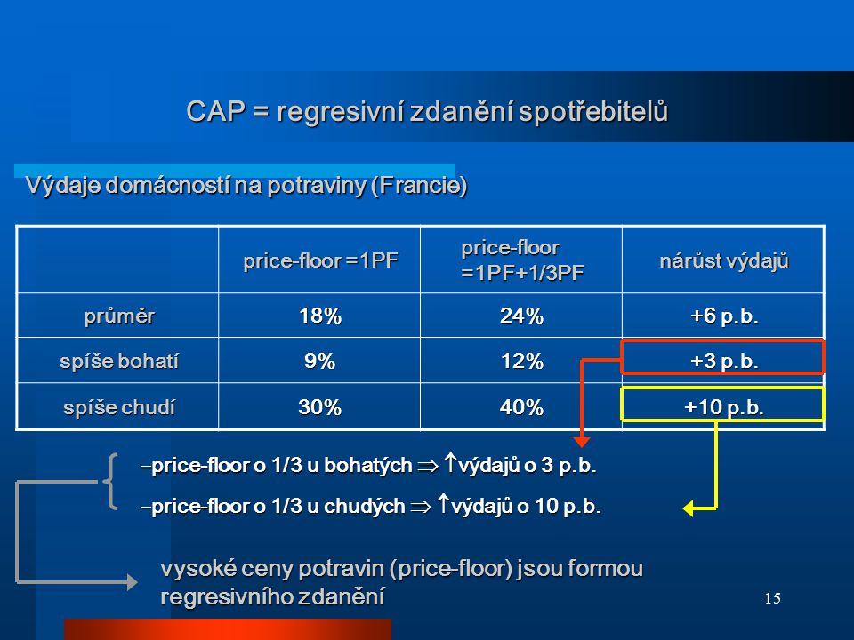CAP = regresivní zdanění spotřebitelů