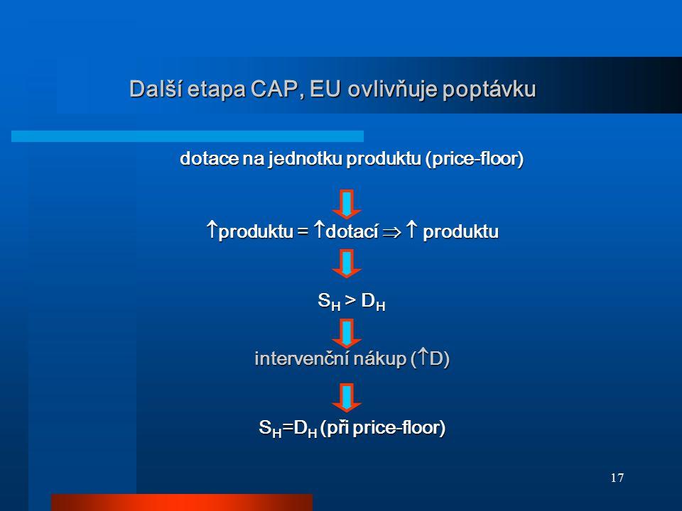 Další etapa CAP, EU ovlivňuje poptávku