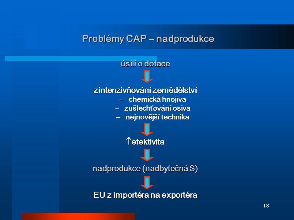 Problémy CAP – nadprodukce