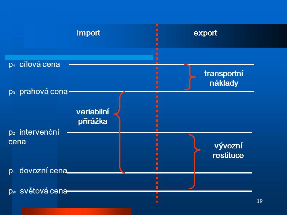 import export p4 cílová cena. transportní náklady. p3 prahová cena. variabilní přirážka. p2 intervenční cena.