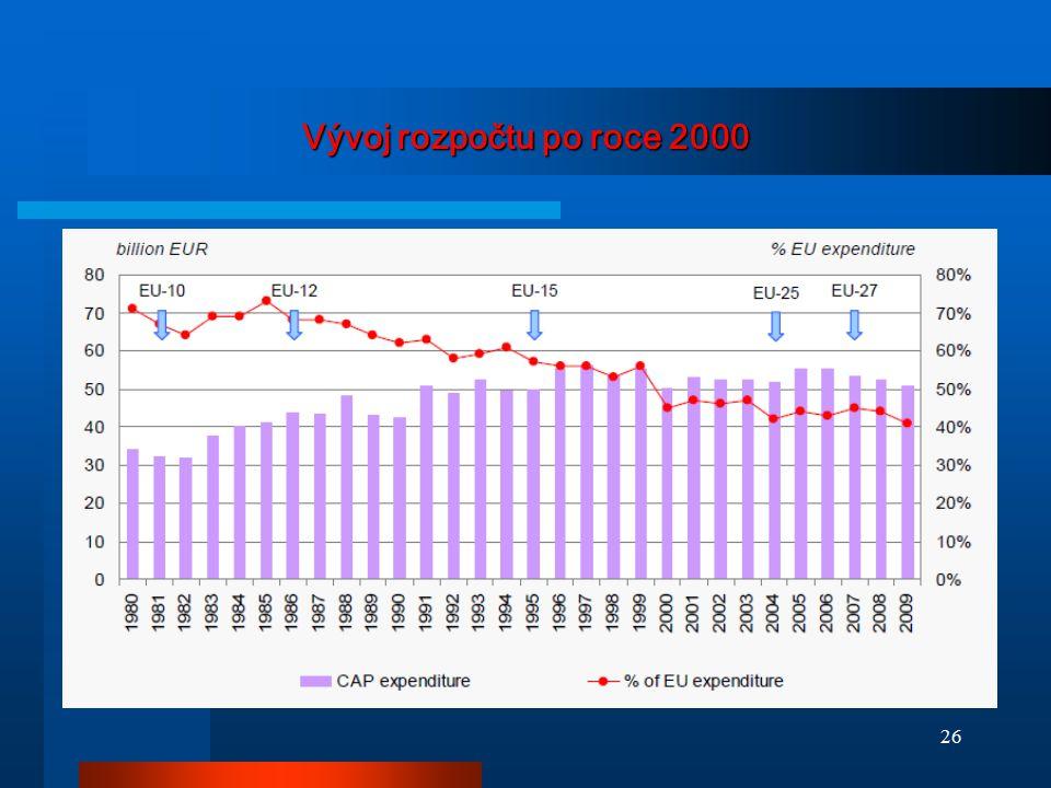Vývoj rozpočtu po roce 2000