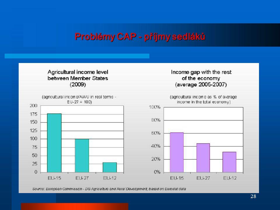 Problémy CAP - příjmy sedláků