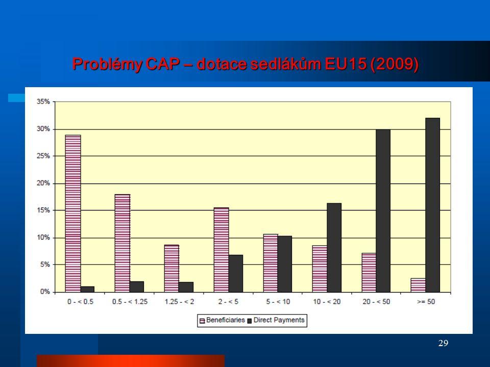 Problémy CAP – dotace sedlákům EU15 (2009)