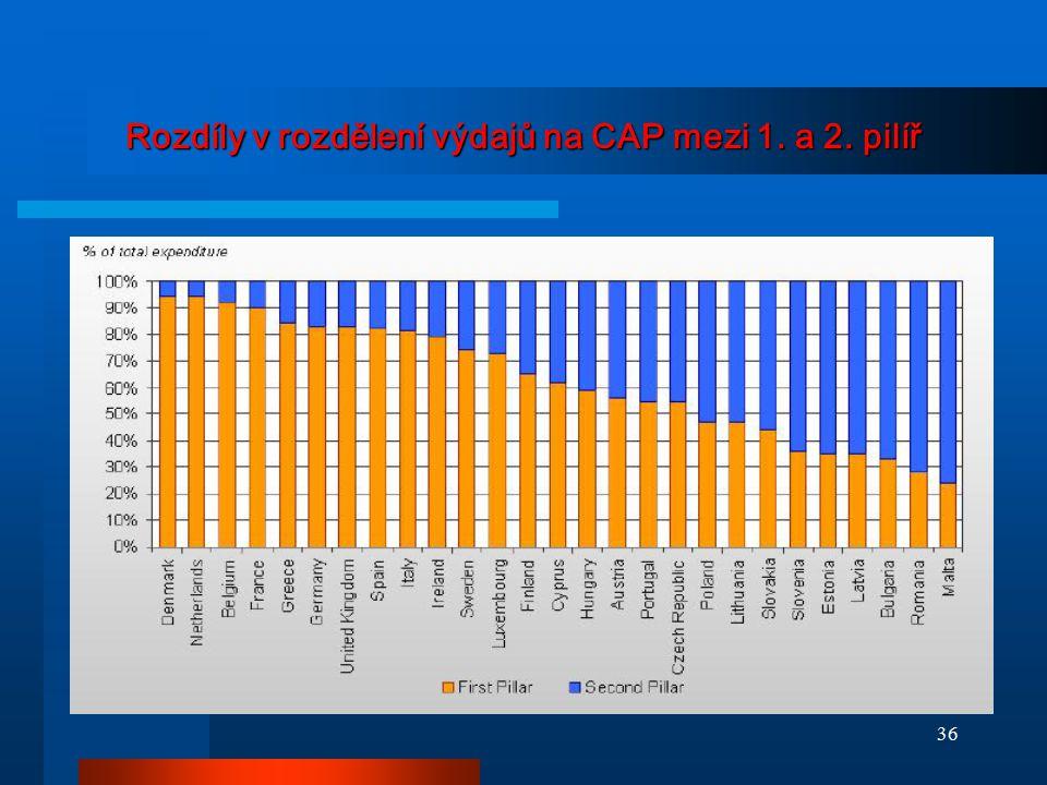 Rozdíly v rozdělení výdajů na CAP mezi 1. a 2. pilíř