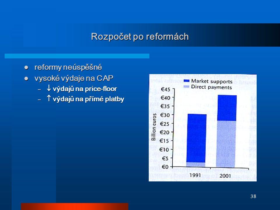 Rozpočet po reformách reformy neúspěšné vysoké výdaje na CAP