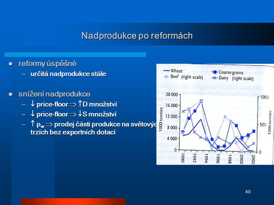 Nadprodukce po reformách