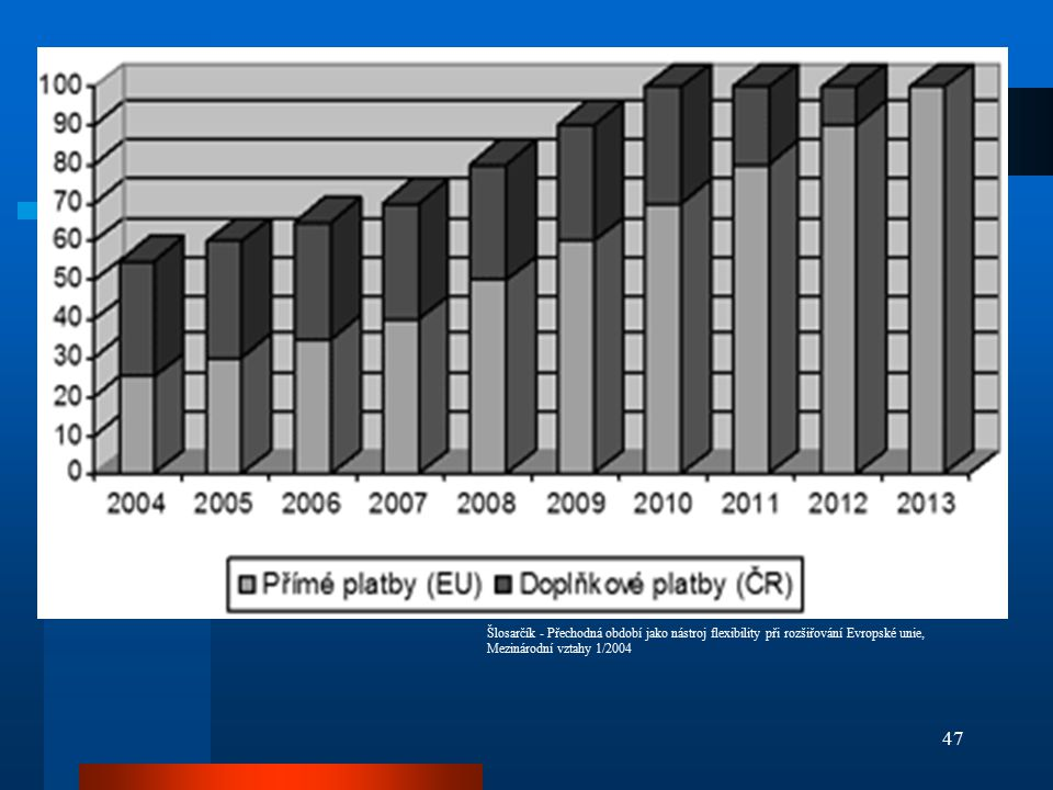 Šlosarčík - Přechodná období jako nástroj flexibility při rozšiřování Evropské unie, Mezinárodní vztahy 1/2004