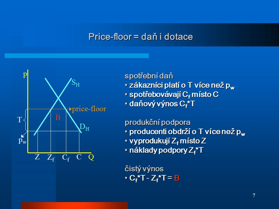 Price-floor = daň i dotace