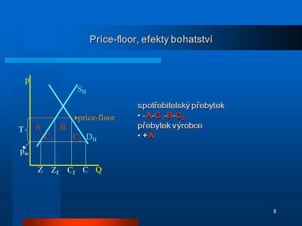 Price-floor, efekty bohatství