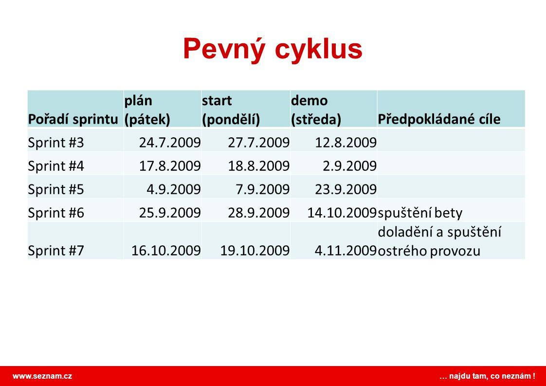 Pevný cyklus Pořadí sprintu plán (pátek) start (pondělí) demo (středa)