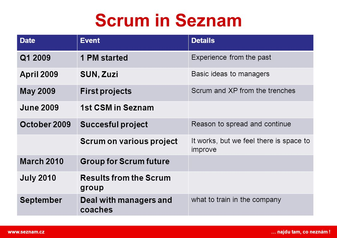 Scrum in Seznam Q1 2009 1 PM started April 2009 SUN, Zuzi May 2009
