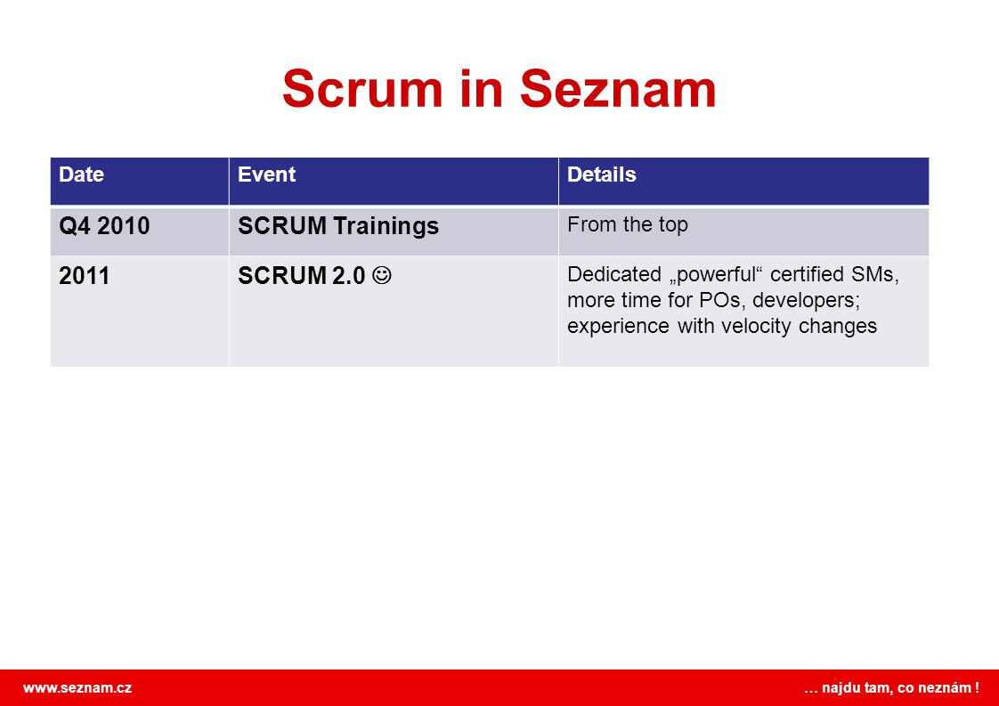 Scrum in Seznam Q4 2010 SCRUM Trainings 2011 SCRUM 2.0  Date Event