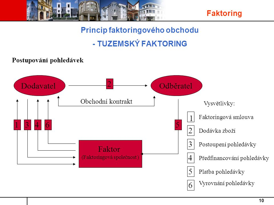Princip faktoringového obchodu - TUZEMSKÝ FAKTORING