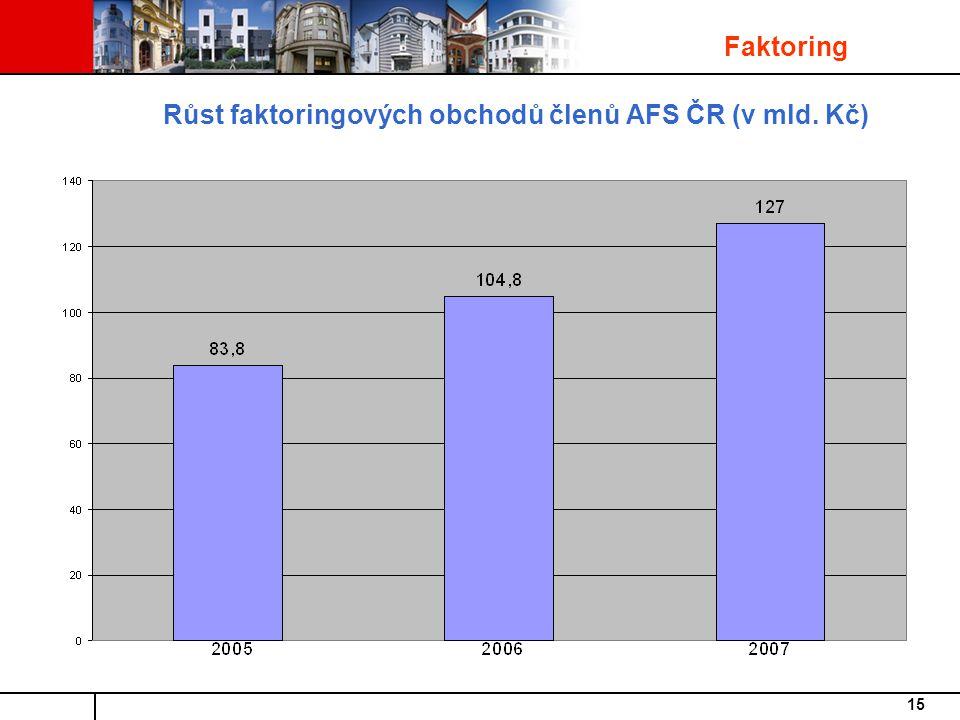 Růst faktoringových obchodů členů AFS ČR (v mld. Kč)