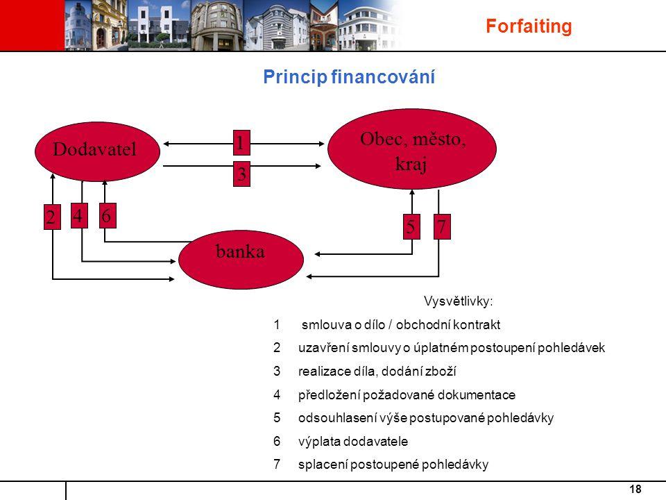 Dodavatel banka Forfaiting Princip financování 1 Vysvětlivky: