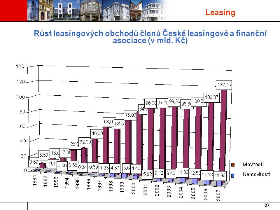Leasing Růst leasingových obchodů členů České leasingové a finanční asociace (v mld. Kč)