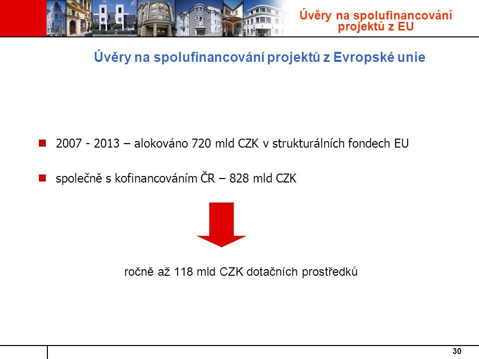 Úvěry na spolufinancování projektů z Evropské unie