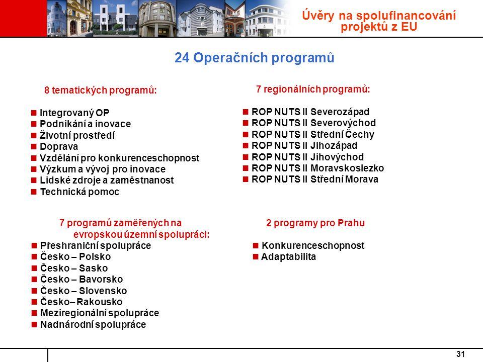 Úvěry na spolufinancování projektů z EU