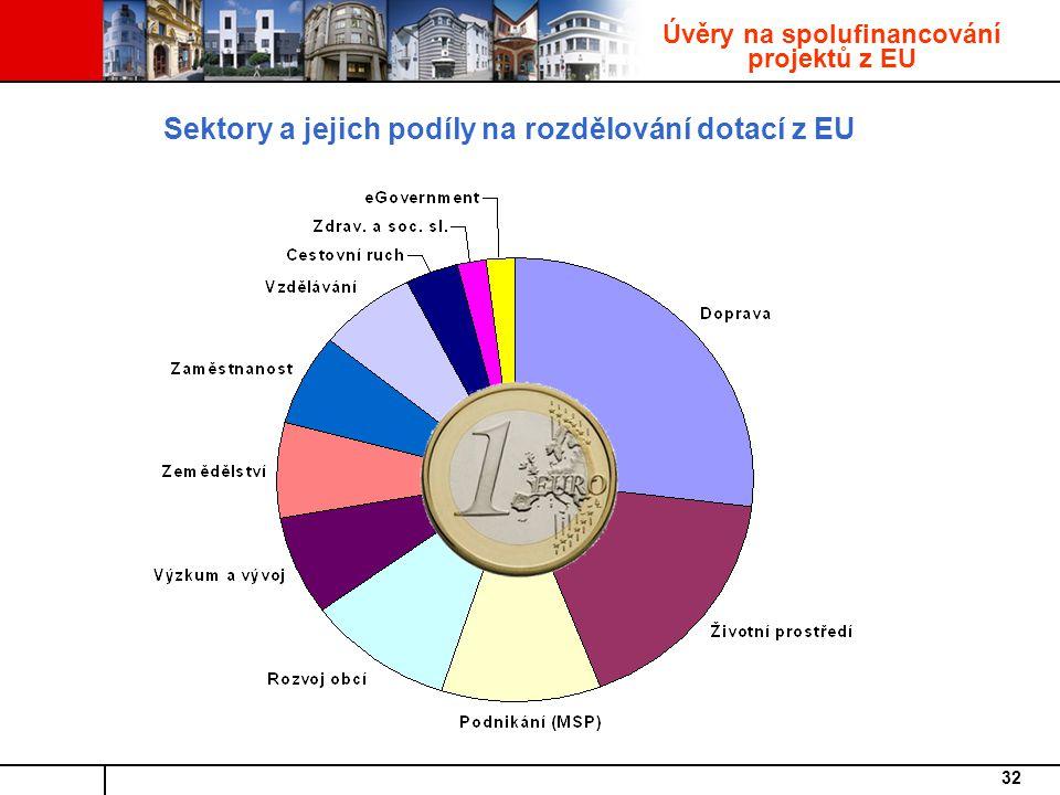 Sektory a jejich podíly na rozdělování dotací z EU