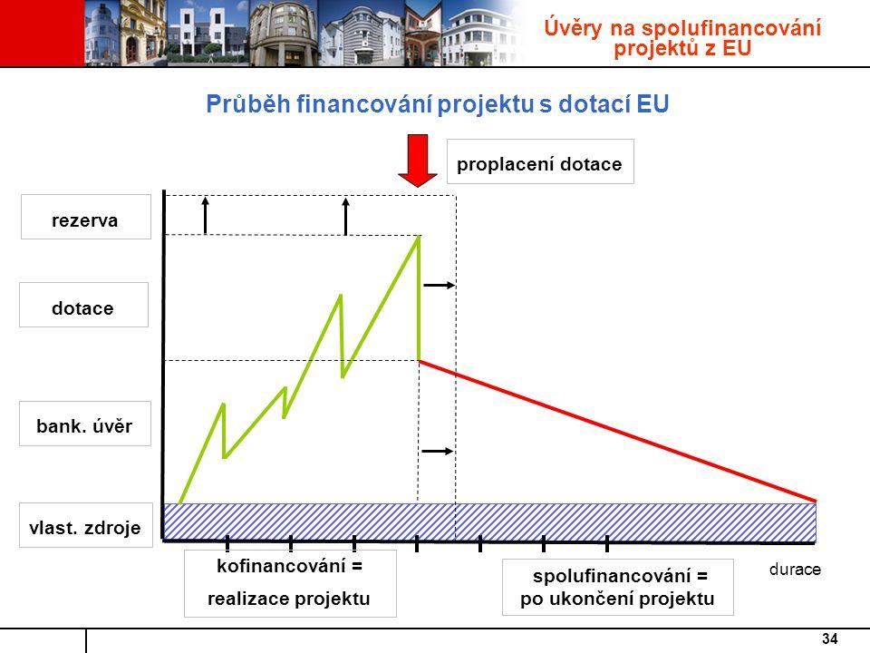 Průběh financování projektu s dotací EU
