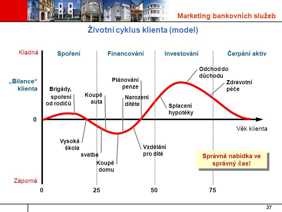 Životní cyklus klienta (model)
