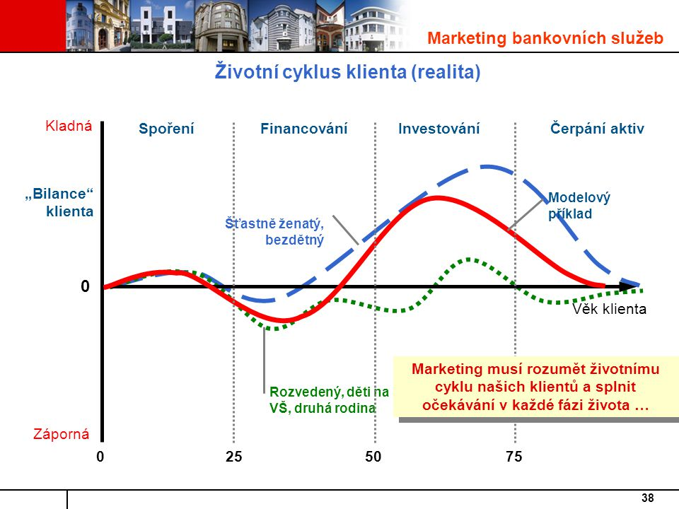 Životní cyklus klienta (realita)