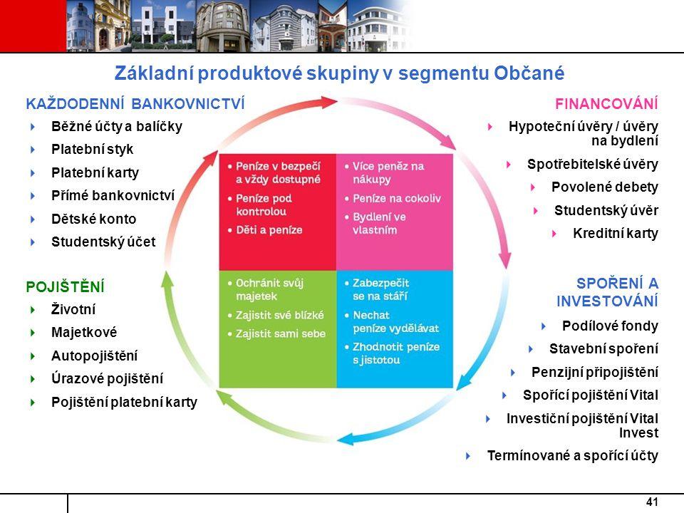 Základní produktové skupiny v segmentu Občané