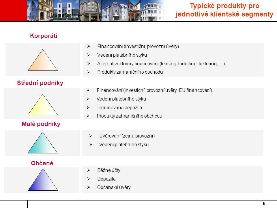 Typické produkty pro jednotlivé klientské segmenty