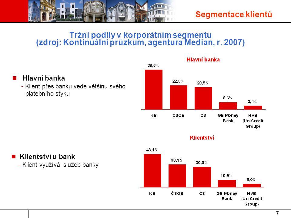 Segmentace klientů Tržní podíly v korporátním segmentu (zdroj: Kontinuální průzkum, agentura Median, r. 2007)