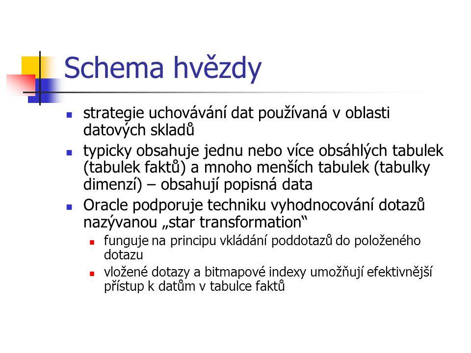 Schema hvězdy strategie uchovávání dat používaná v oblasti datových skladů.
