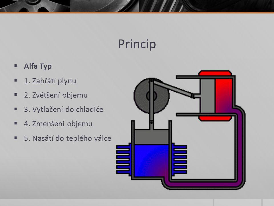 Princip Alfa Typ 1. Zahřátí plynu 2. Zvětšení objemu