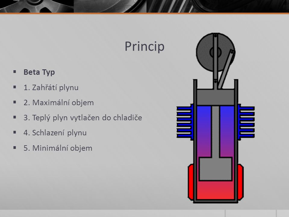Princip Beta Typ 1. Zahřátí plynu 2. Maximální objem