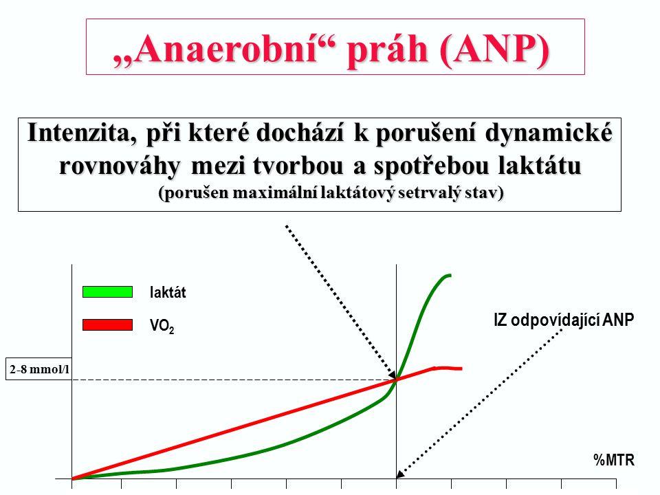 ,,Anaerobní práh (ANP) Intenzita, při které dochází k porušení dynamické. rovnováhy mezi tvorbou a spotřebou laktátu.