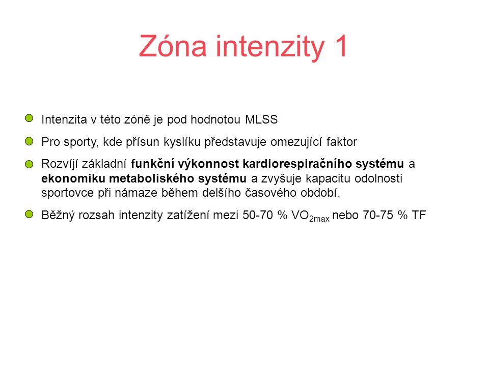 Zóna intenzity 1 Intenzita v této zóně je pod hodnotou MLSS