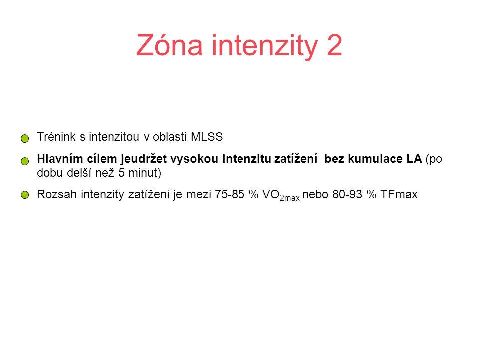 Zóna intenzity 2 Trénink s intenzitou v oblasti MLSS