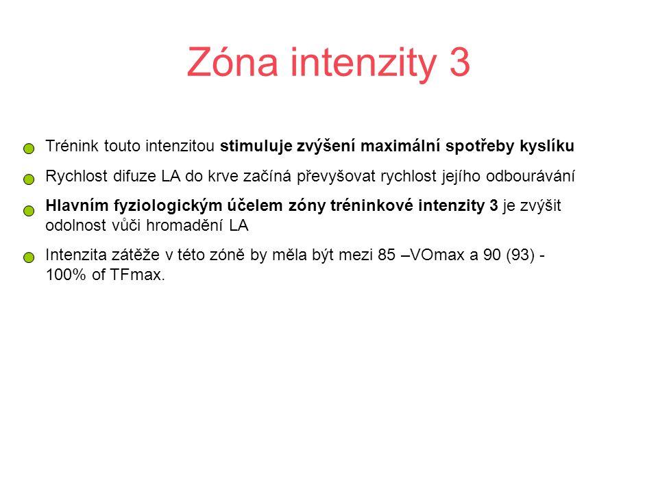 Zóna intenzity 3 Trénink touto intenzitou stimuluje zvýšení maximální spotřeby kyslíku.