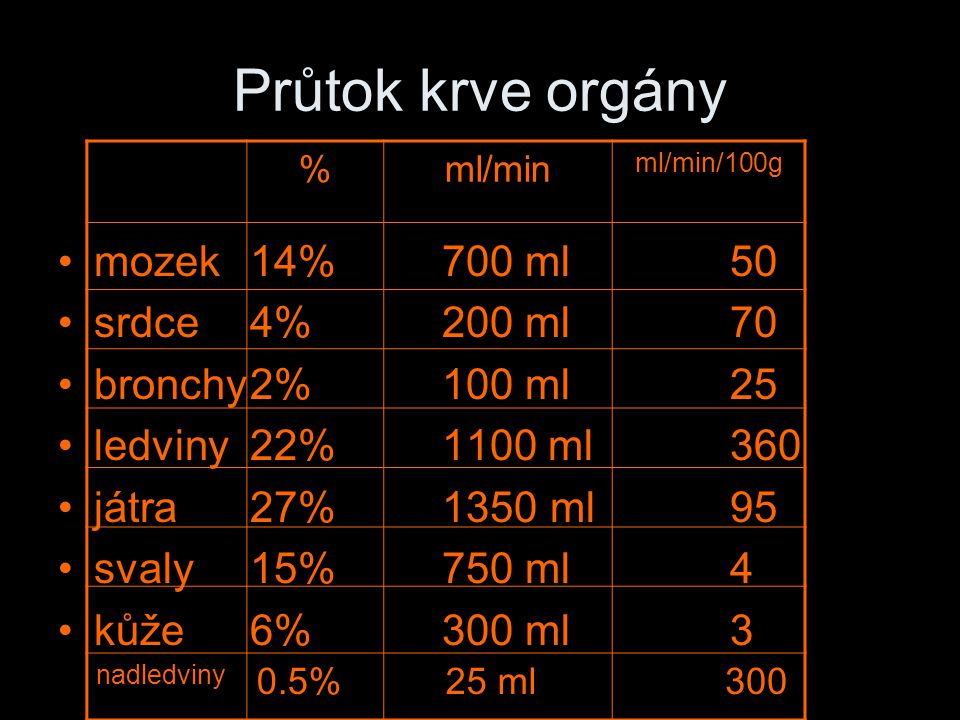 Průtok krve orgány mozek 14% 700 ml 50 srdce 4% 200 ml 70