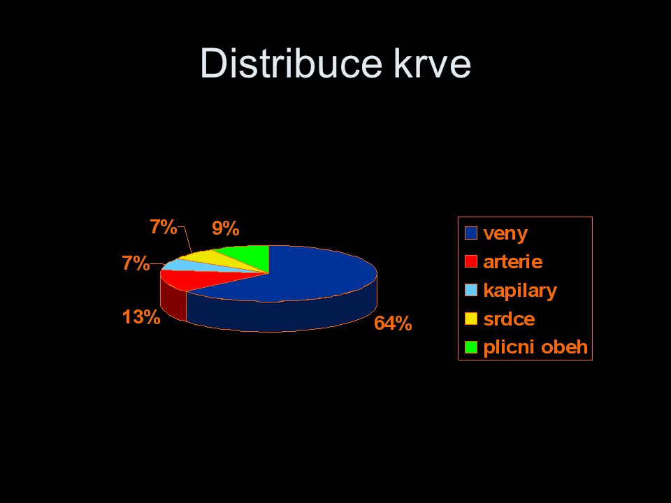 Distribuce krve