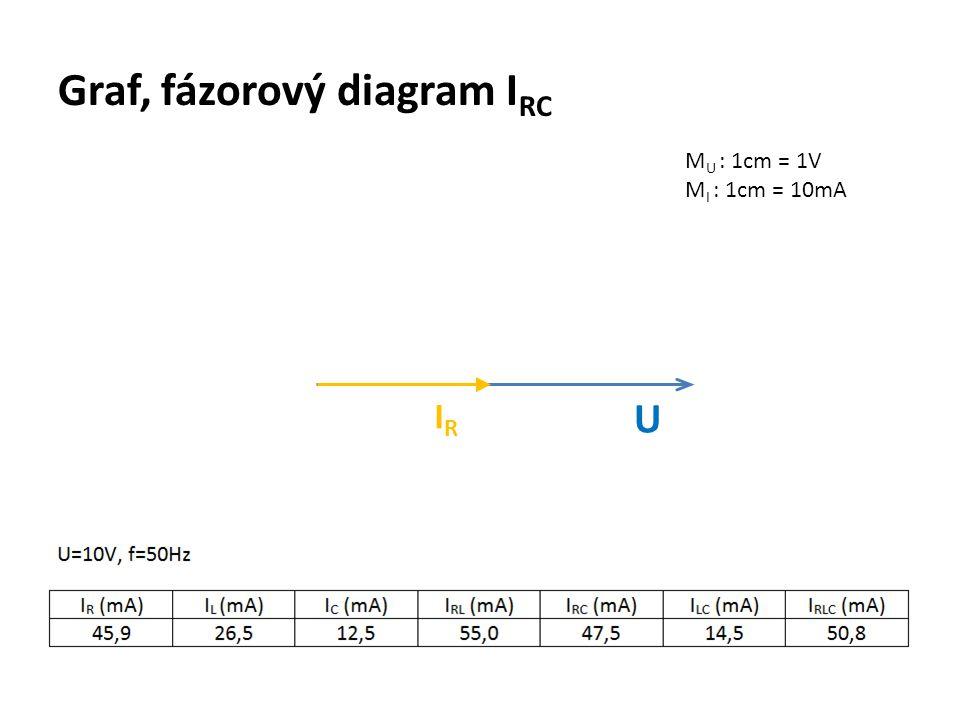 Graf, fázorový diagram IRC