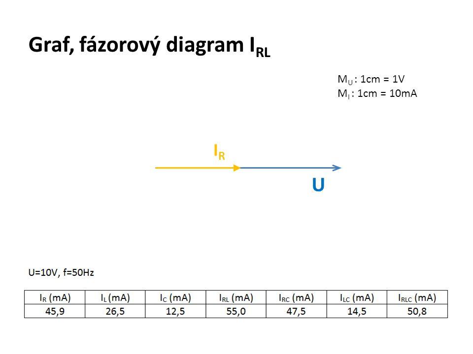 Graf, fázorový diagram IRL