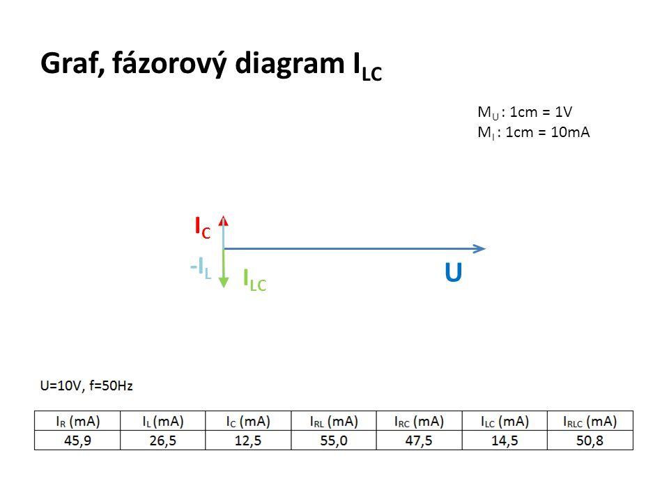 Graf, fázorový diagram ILC