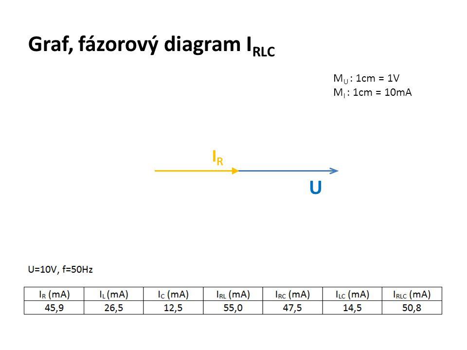 Graf, fázorový diagram IRLC