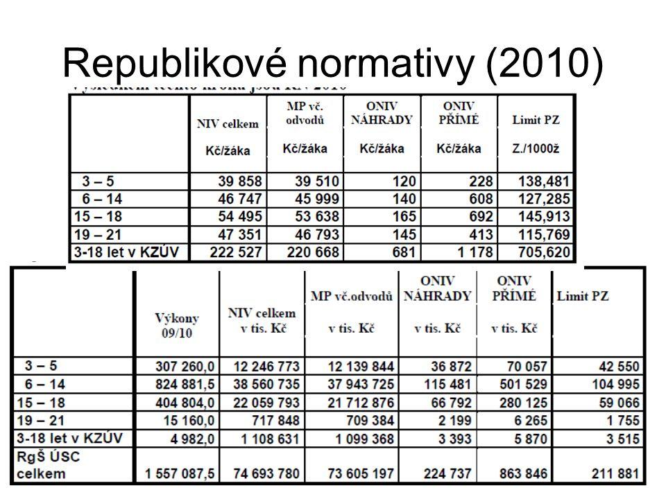 Republikové normativy (2010)