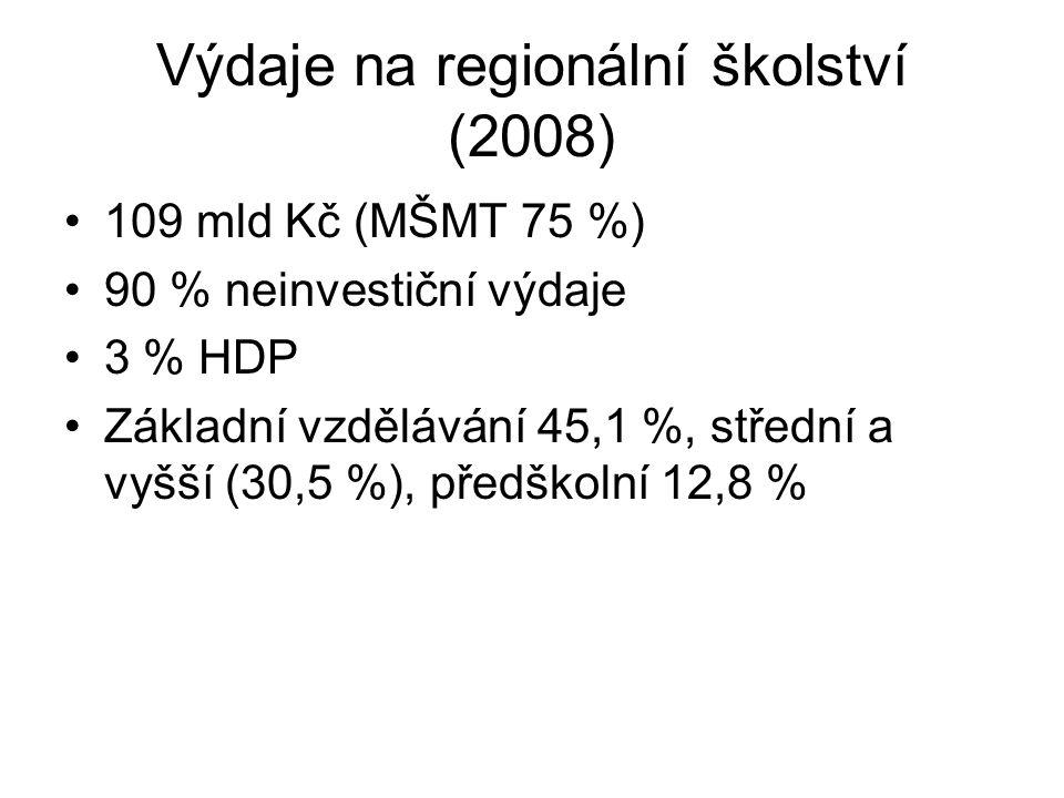 Výdaje na regionální školství (2008)