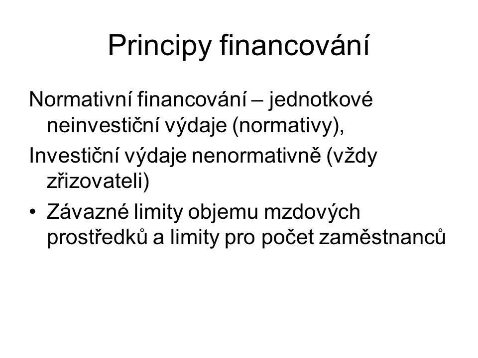 Principy financování Normativní financování – jednotkové neinvestiční výdaje (normativy), Investiční výdaje nenormativně (vždy zřizovateli)