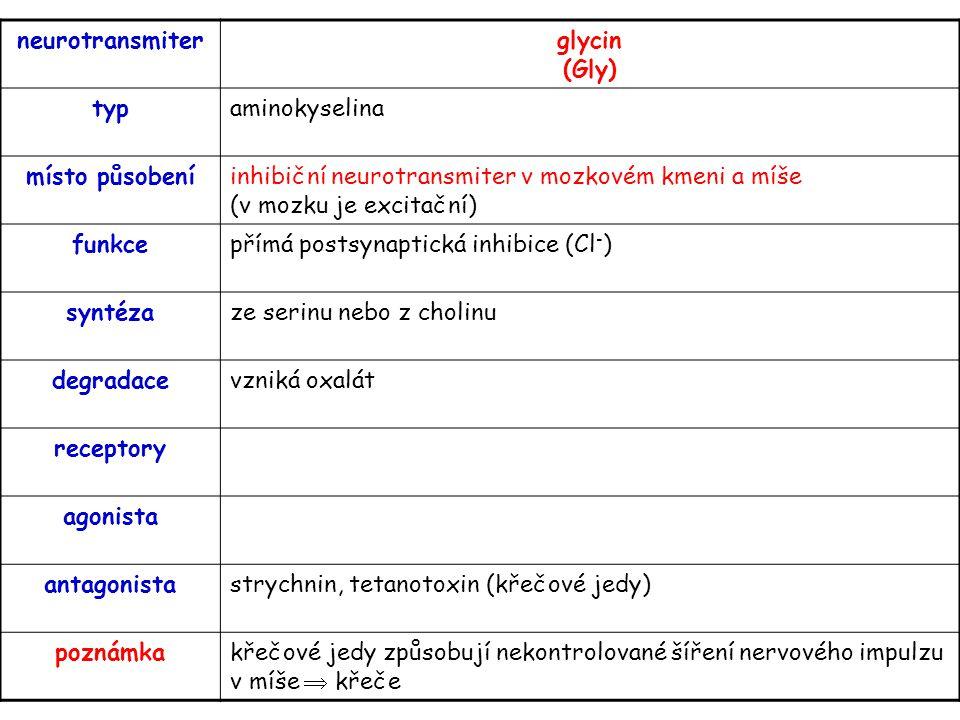 neurotransmiter glycin (Gly) typ. aminokyselina. místo působení. inhibiční neurotransmiter v mozkovém kmeni a míše (v mozku je excitační)