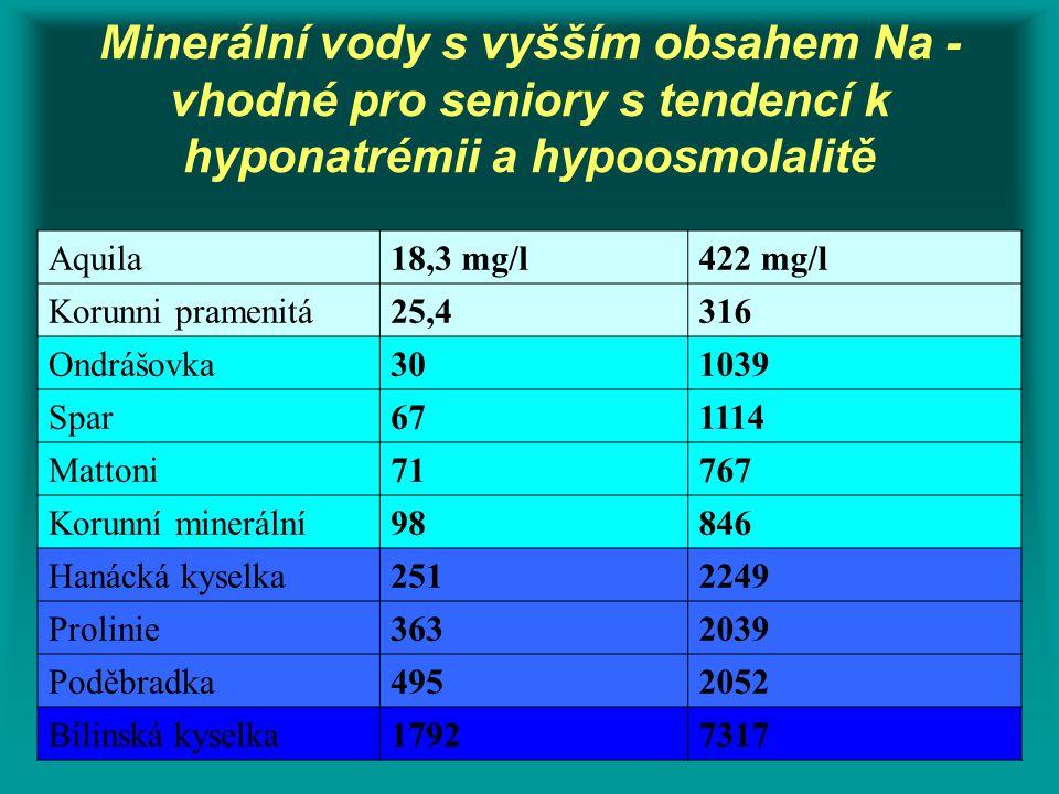 Minerální vody s vyšším obsahem Na - vhodné pro seniory s tendencí k hyponatrémii a hypoosmolalitě