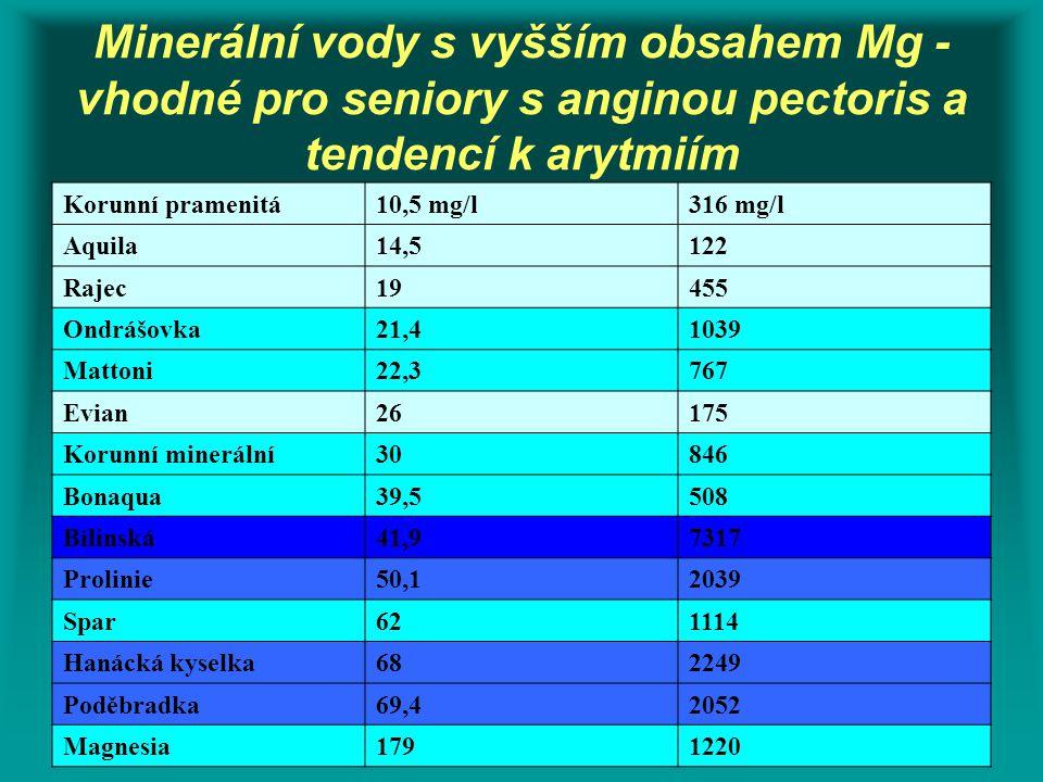 Minerální vody s vyšším obsahem Mg - vhodné pro seniory s anginou pectoris a tendencí k arytmiím