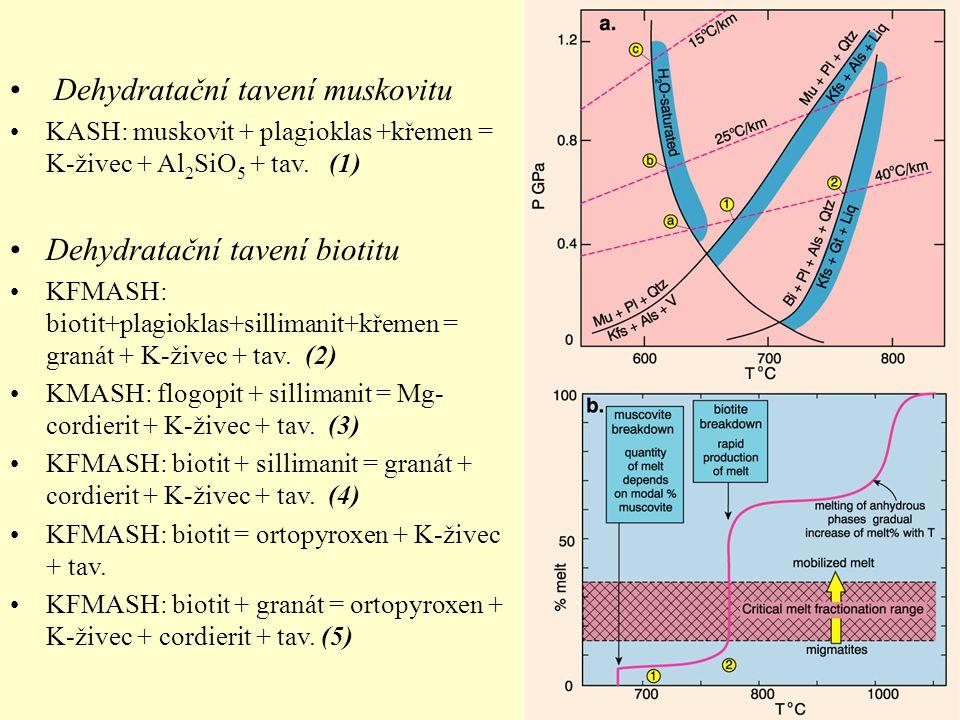 Dehydratační tavení muskovitu